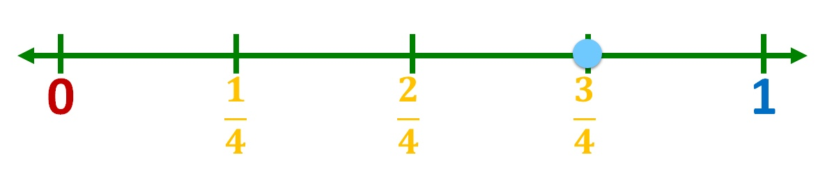 location of three-fourths on the number line