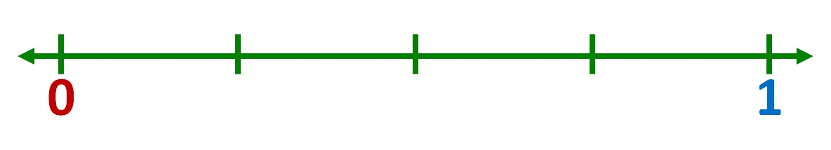 number line divided into 4 equal parts