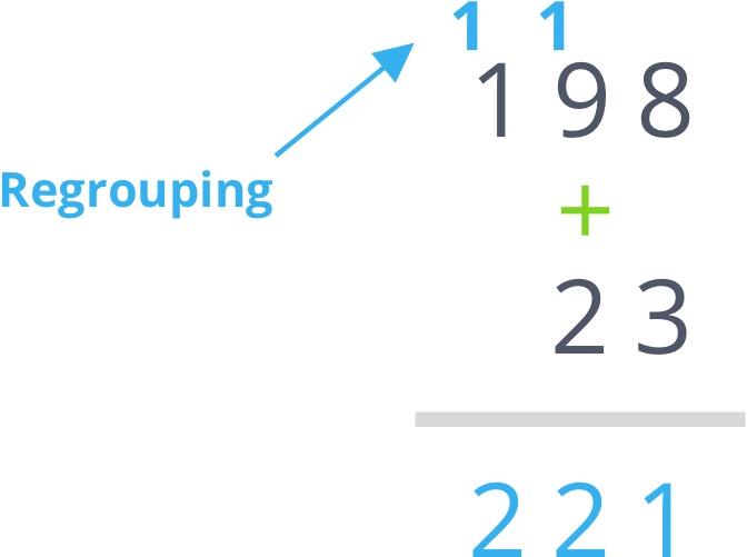 198 plus 23 equals 221