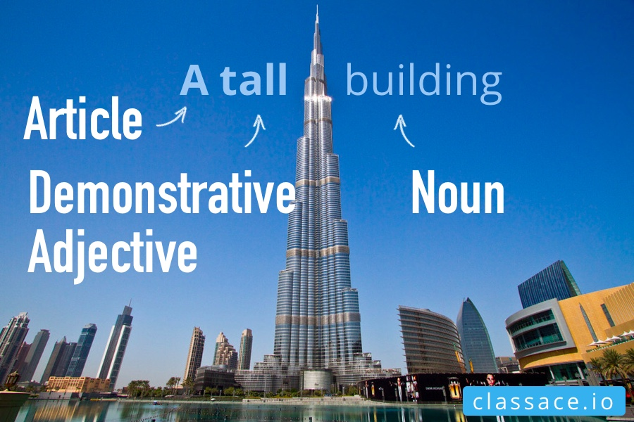 Article Demonstrative Adjective Example A tall building