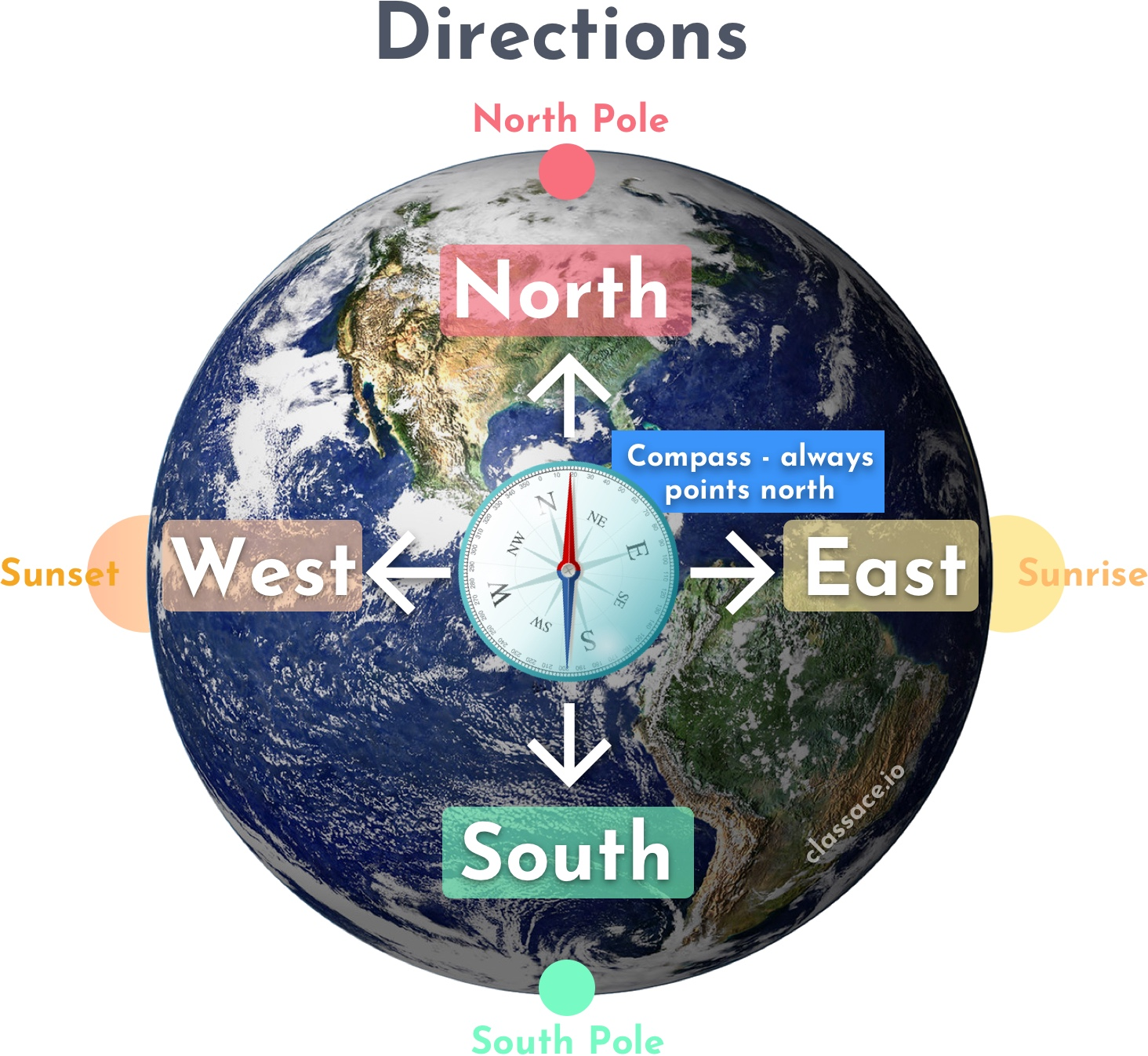 Compass Directions Cardinal Directions North South East West Compass on Globe North Pole South Pole