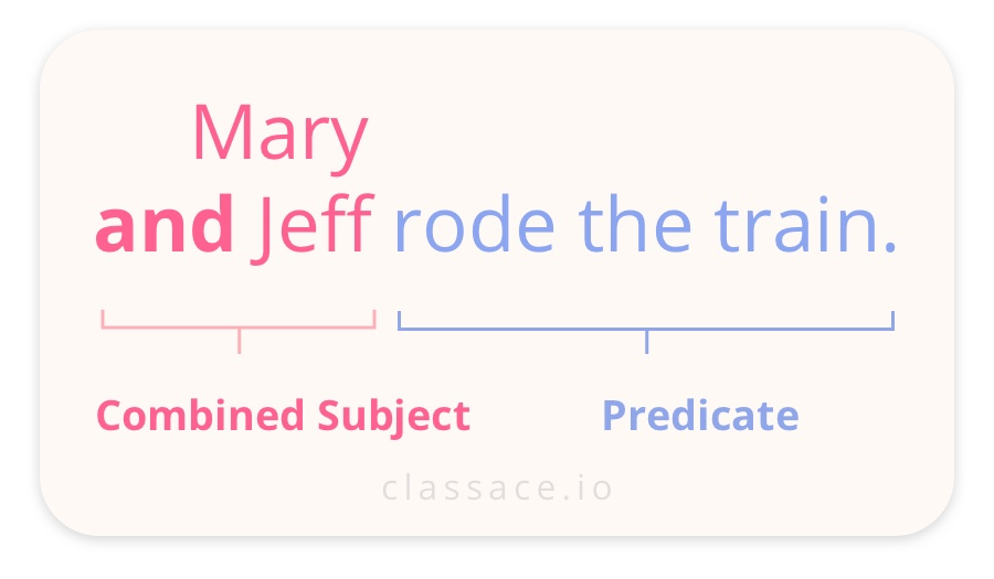 Combined subjects sentence: Mary and Jeff rode the train.