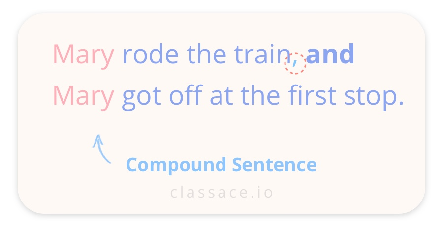 Compound Sentence example: Mary rode the train, and Mary got off at the first stop.