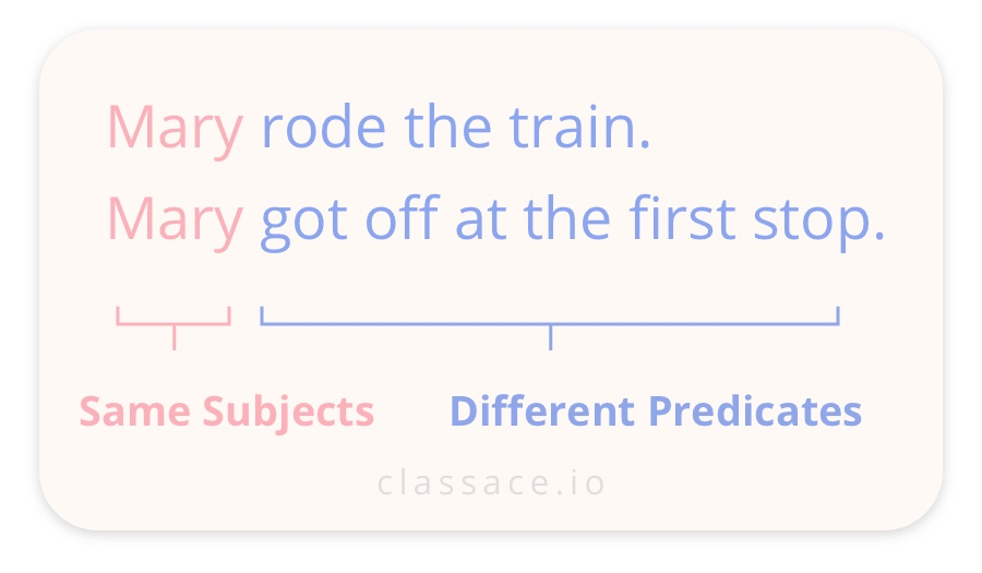 Combining sentences with same subjects example. Mary rode the train. Mary got off at the first stop.