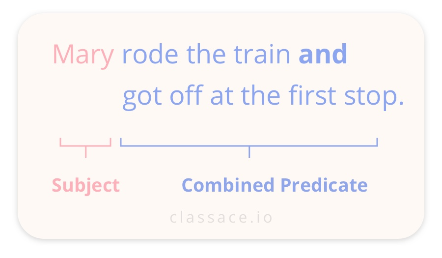 Combining sentences with same subjects example: Mary rode the train and got off at the first stop.