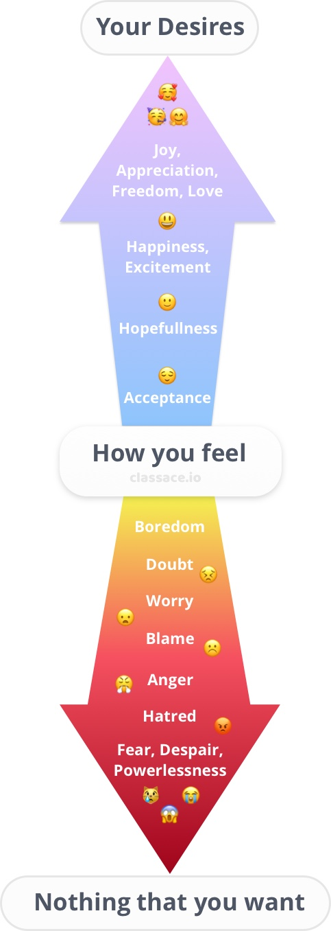 The emotional scale, ranging from positive to negative.