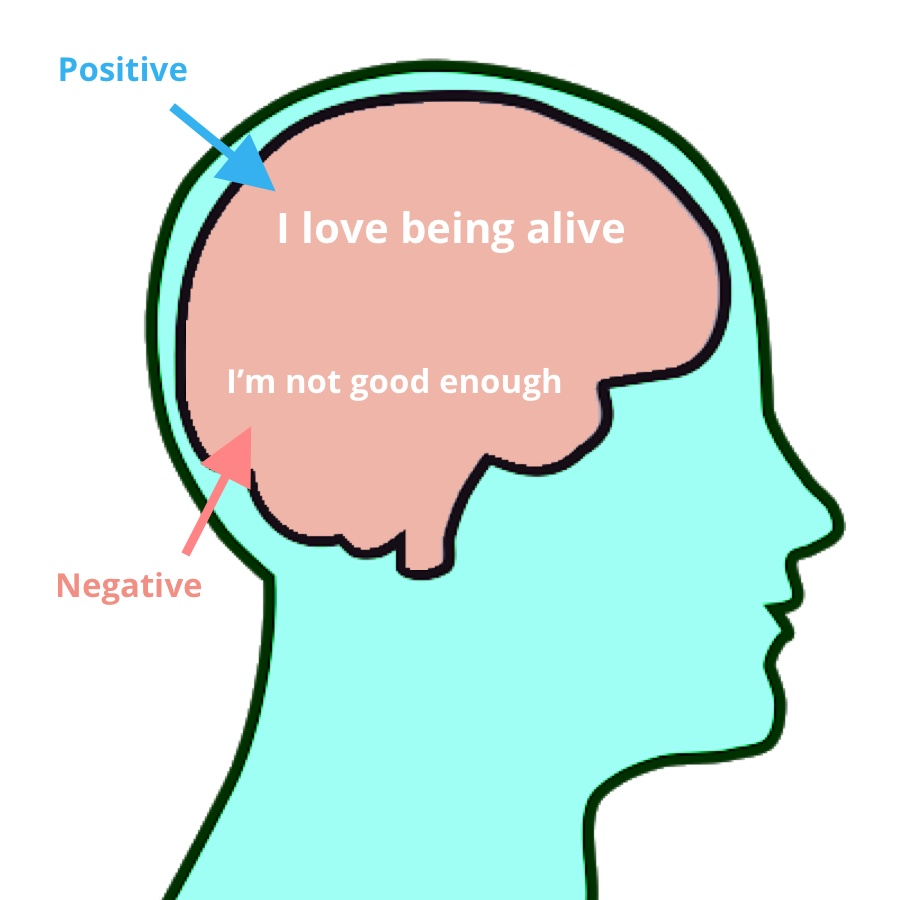 positive and negative thoughts in the brain.