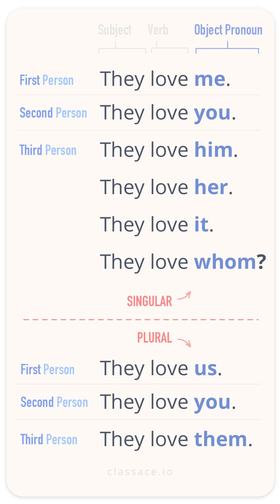 Object Pronouns Complete List First Second and Third Person Singular and Plural Me You Him Her It Us You Them