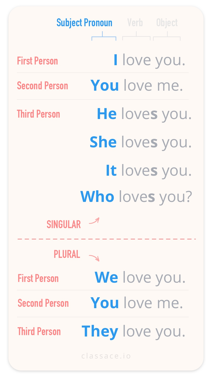 Subject Pronouns Complete List First Second and Third Person Singular and Plural I You He She It We You They