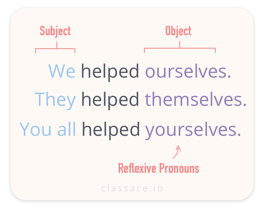 Reflexive Plural Pronouns Ourselves Themselves Yourselves