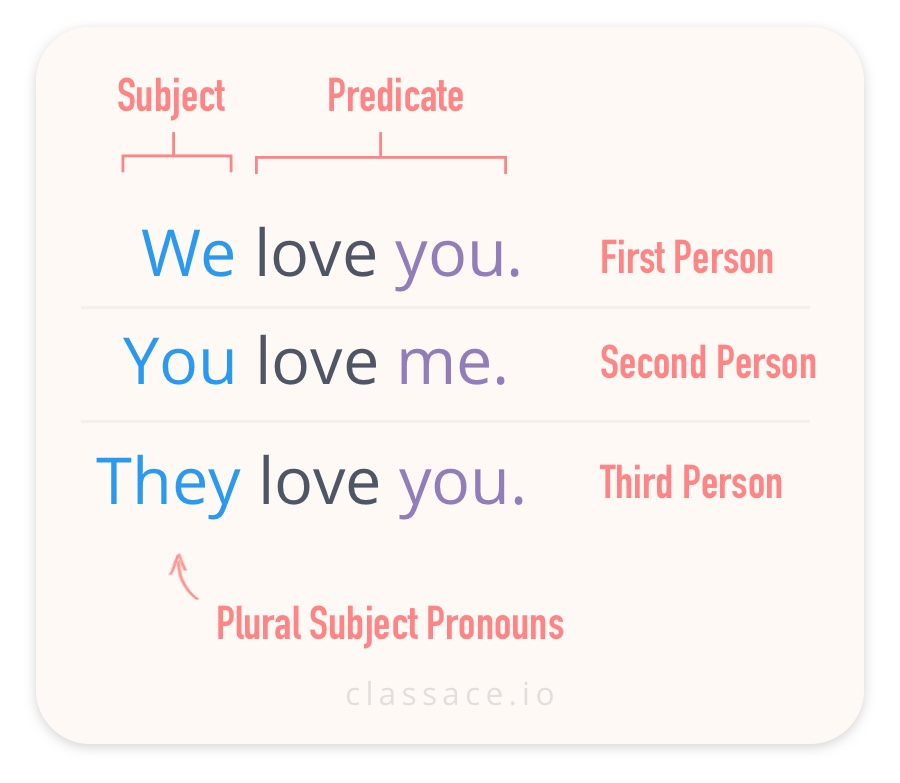 Plural Subject Pronouns We You and They.