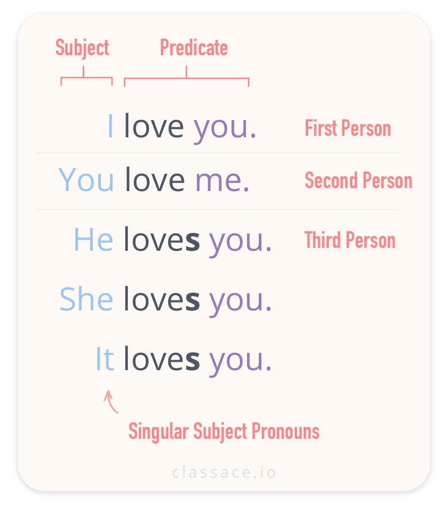 Singular Subject Pronouns in First Second and Third Person I You He She It