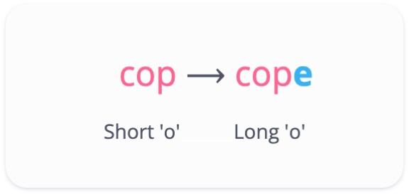 Cop has a short 'o' sound. Cope has a long 'o' sound.