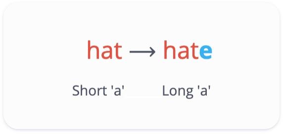 Hat has a short 'a' sound. Hate has a long 'a' sound.