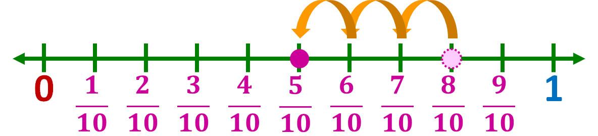 eighth-tenths minus three-tenths equals five-tenths