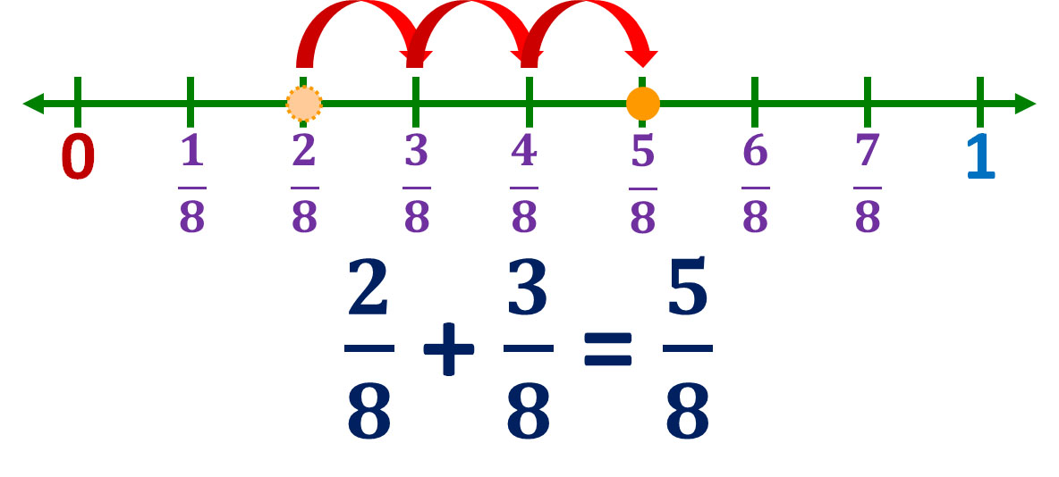 two-eighths plus three-eighths equals five-eighths