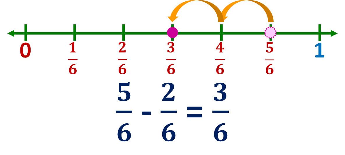 five-sixths minus two-sixths equals three-sixths