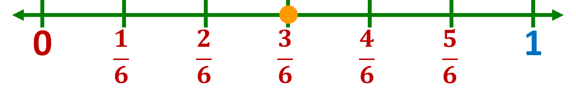 location of three-sixths on a number line