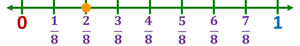 location of two-eighths on a number line