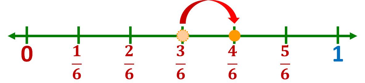 jumping forward 1 part from three-sixths