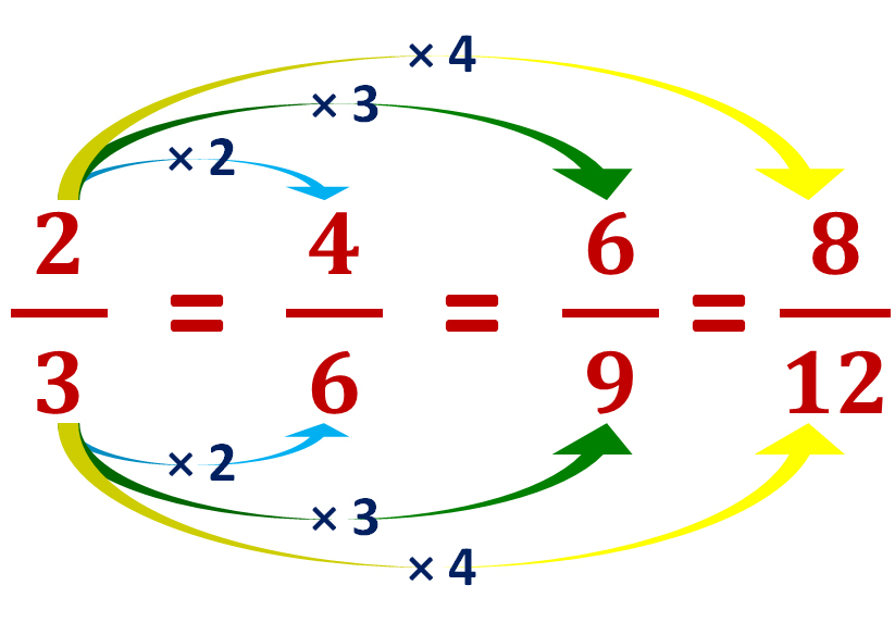 finding equivalent fractions to two-thirds