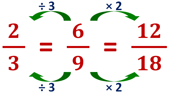 finding equivalent fractions by multiplication and division