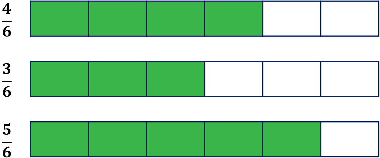 fraction bar models for four-sixths, three-sixths, and five-sixths