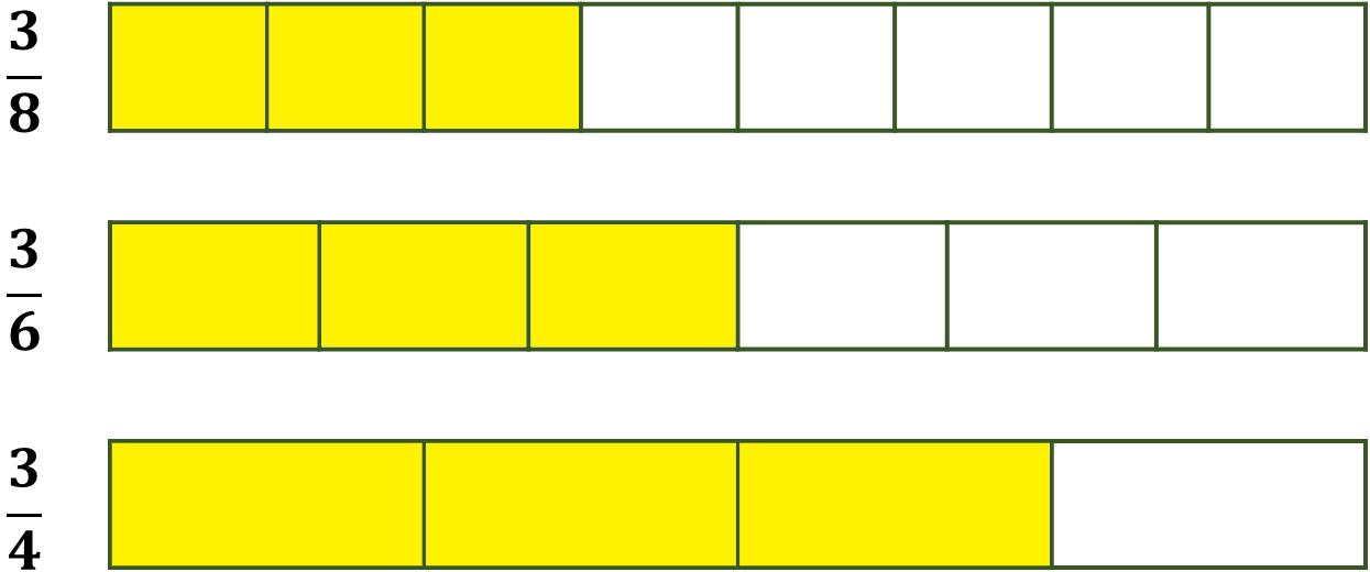 fraction bar models for three-eighths, three-sixths, and three-fourths