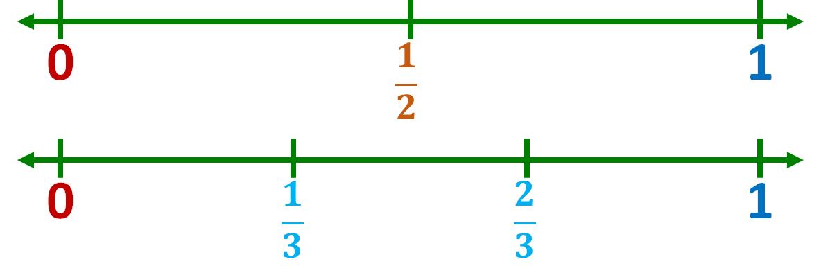 number line models for halves and thirds