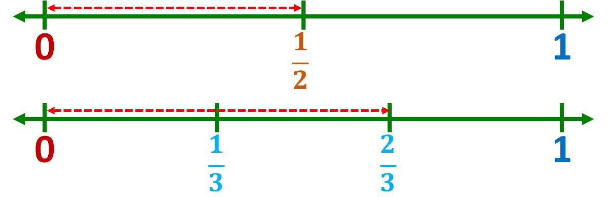 comparing one-half and two-thirds