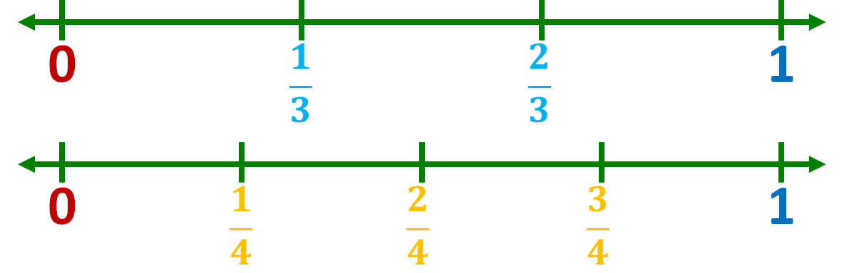 number line models for thirds and fourths