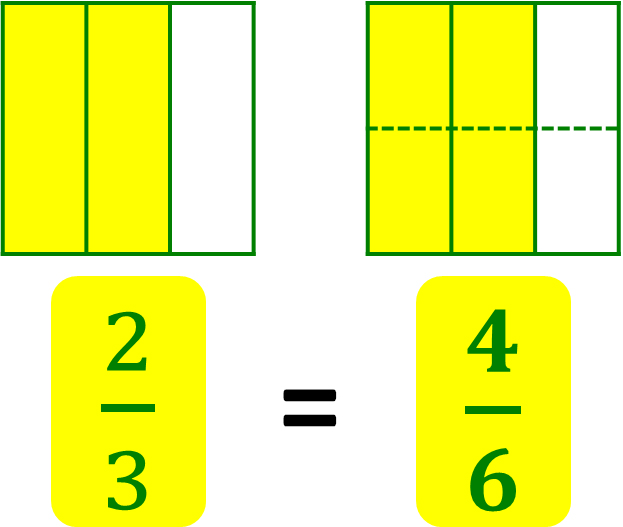 two-thirds is equal to four-sixths