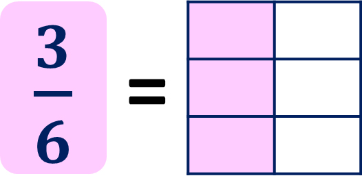 area model for three-sixths