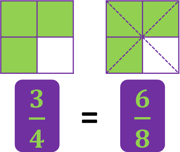 three-fourths is equal to six-eighths