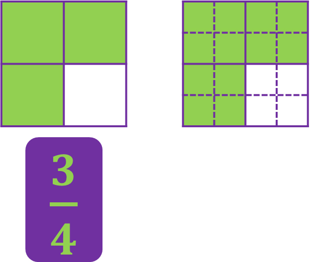 2 area models equivalent to three-fourths