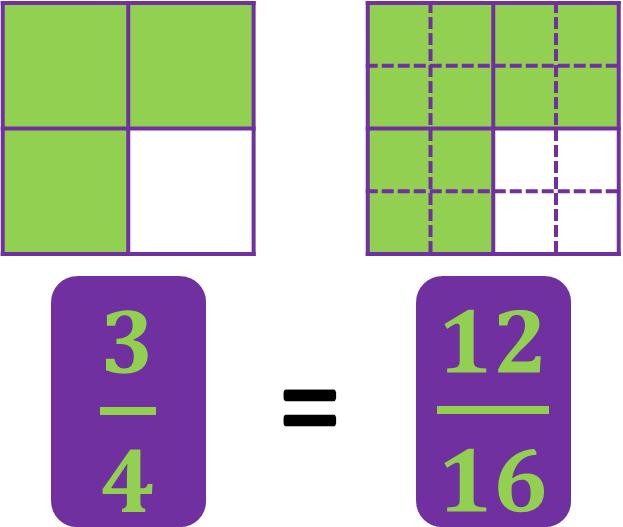 three-fourths is equal to twelve-sixteenths