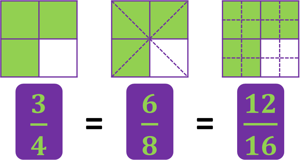 area models for three-fourths, six-eighths, and twelve-sixteenths