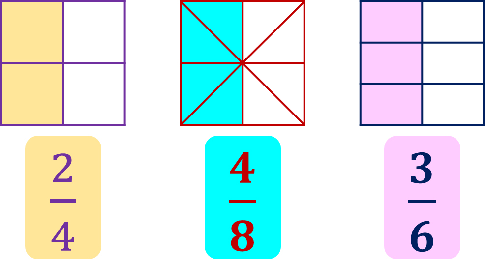 area models for two-fourths, four-eighths, and three-sixths