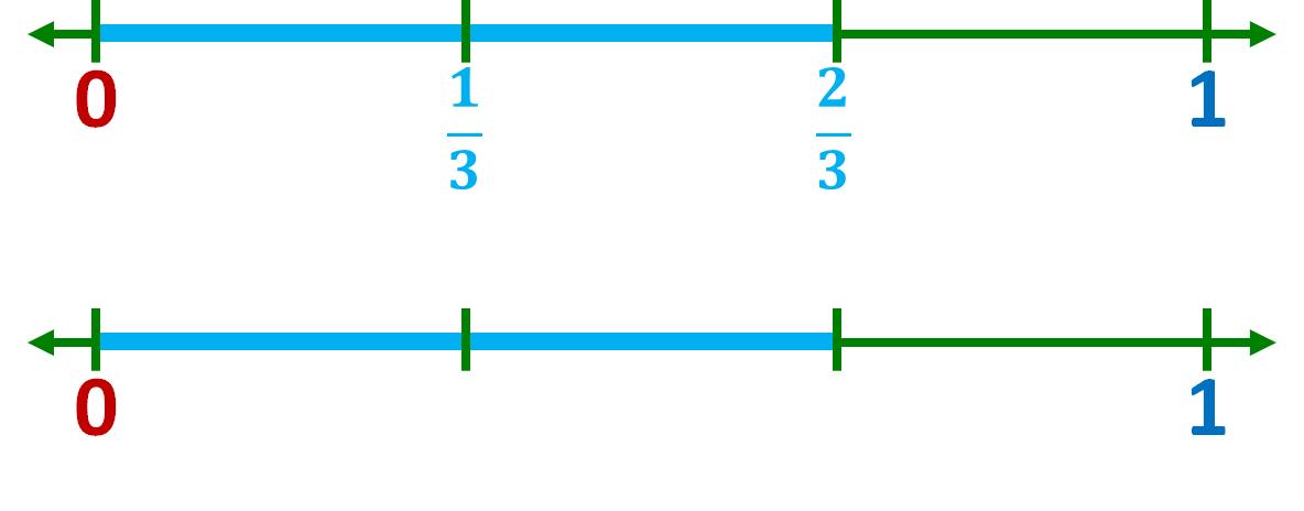 2 number line models