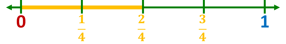 number lone model of two-fourths