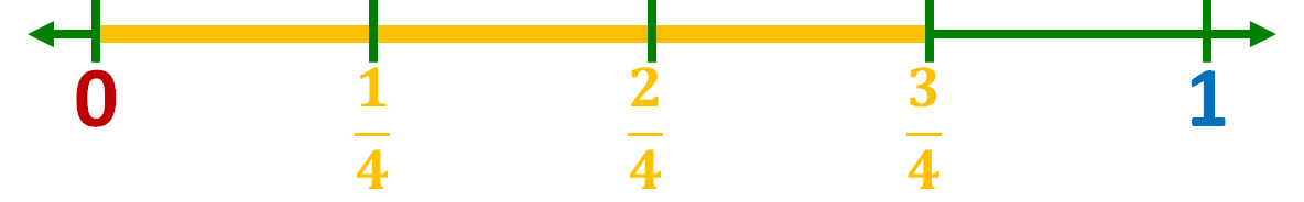 number line model of three-fourths