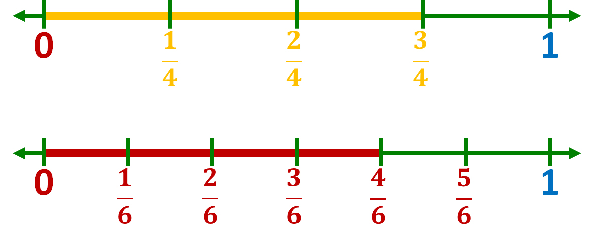 comparing two-thirds and four-sixths