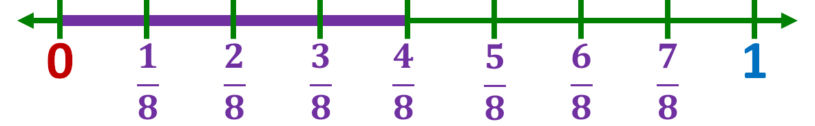 number line model of four-eighths