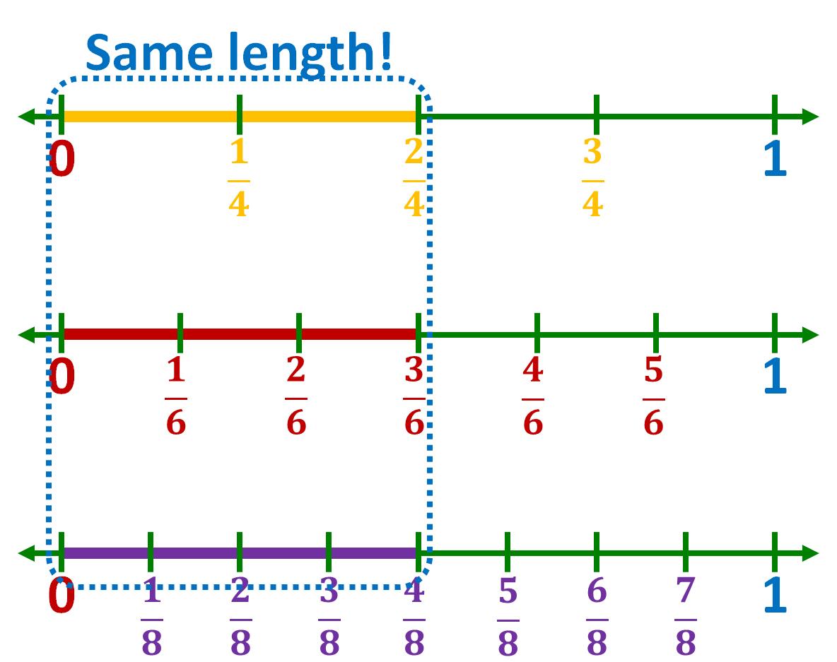 comparing equivalent fraction models
