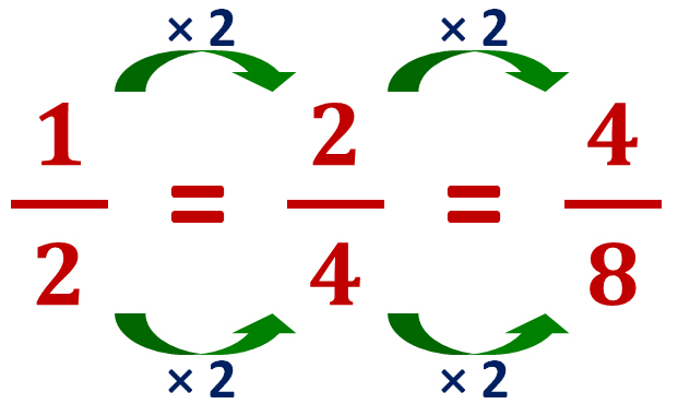 finding equivalent fraction using multiplication