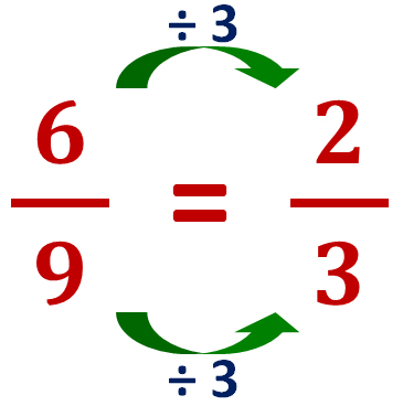 six-ninths is equivalent to two-thirds
