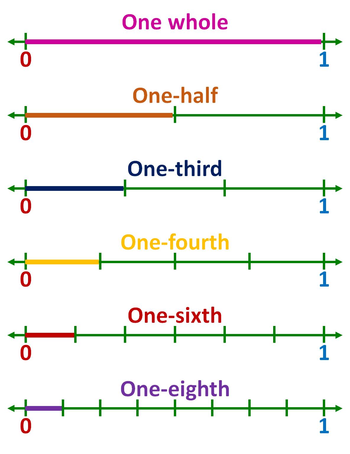 Number line models of unit fractions