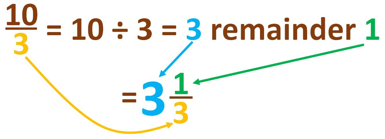 change ten-thirds into a mixed number