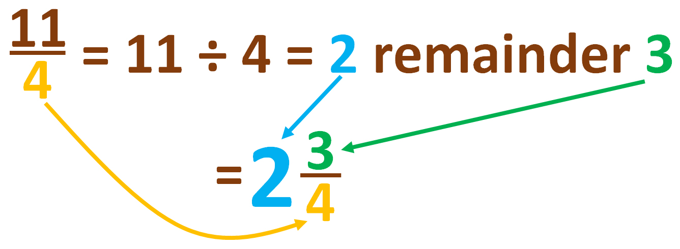change improper fraction into a mixed number