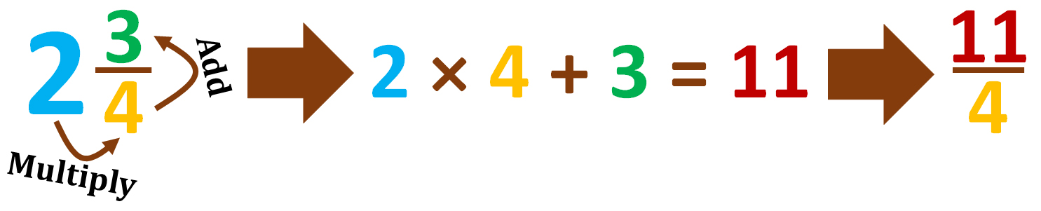 change mixed number into an improper fraction